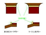 マーティンナット構造